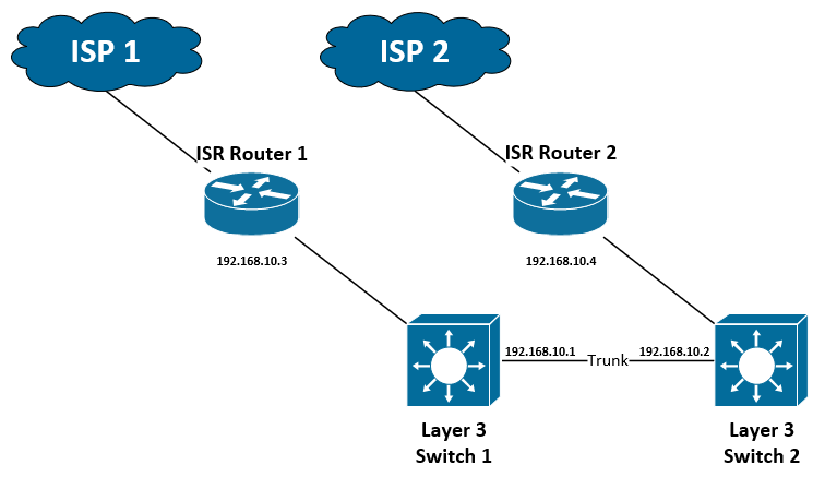 Dual Internet Design – Part 2 – Load Balancing – Network David